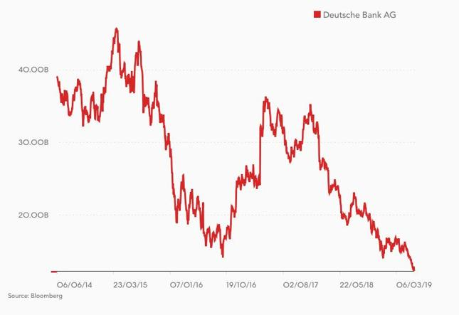 Kapitalizacja Deutsche Banku [mld euro]