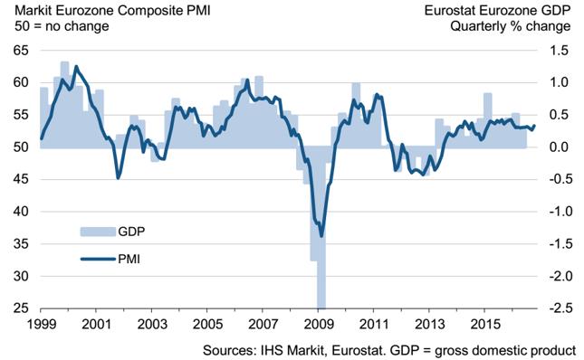 Łączony wskaźnik PMI dla strefy euro (w pkt., lewa oś) na tle kwartalnej dynamiki PKB (w % kdk, prawa oś).