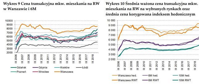 RW - rynek wtórny
