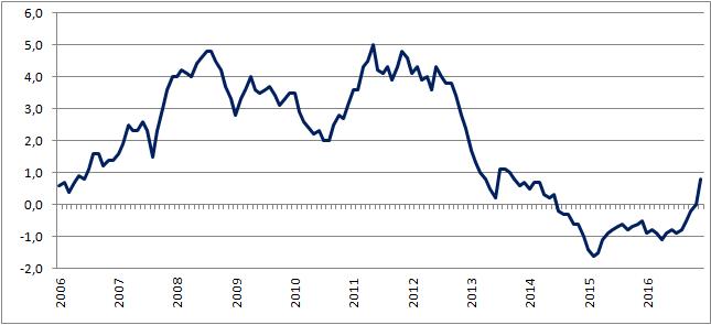 Inflacja CPI w Polsce