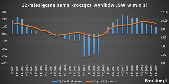 Wyniki JSW pod presją rosnących kosztów