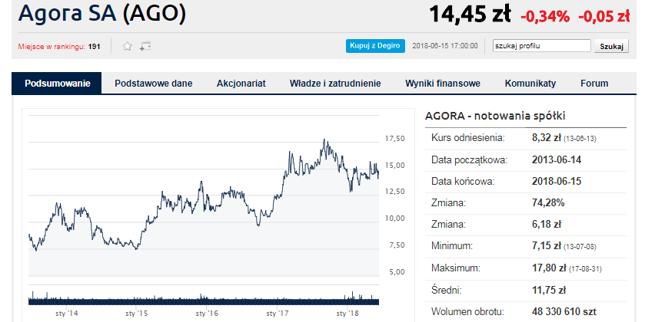 """Choć sprzedaż """"GW"""" wciąż spada, kurs Agory się trzyma. To zasługa przede wszystkim kin Helios"""