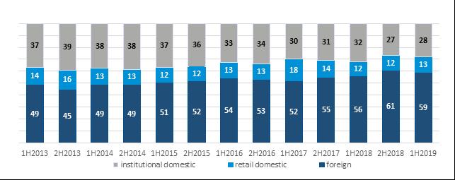 Udział inwestorów zagranicznych w obrotach na GPW w I połowie '19 wyniósł 59 proc.
