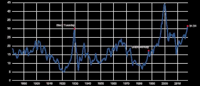 Tzw. Shiller P/E. Czyli relacja indeksu S&P500 do przypadających nań średnich zysków spółek za ostatnie 10 lat (skorygowanych o inflację).