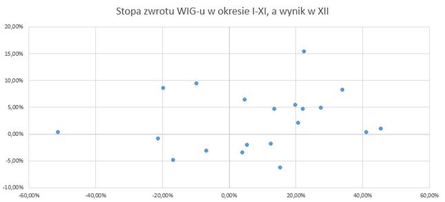 Oś pozioma: stopa zwrotu WIG w okresie styczeń-listopad danego roku, oś pionowa: stopa zwrotu WIG w grudniu danego roku. Dane z lat 1998-2017