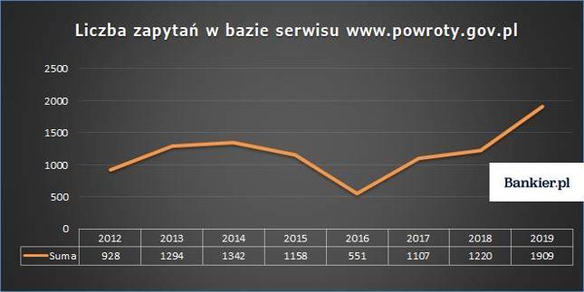 Źródło: Bankier.pl na podstawie informacji udostępnionych przez redakcję serwisu powroty.gov.pl