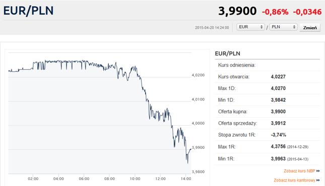 """Euro w """"promocyjnej"""" cenie 3,99 zł za sztukę"""
