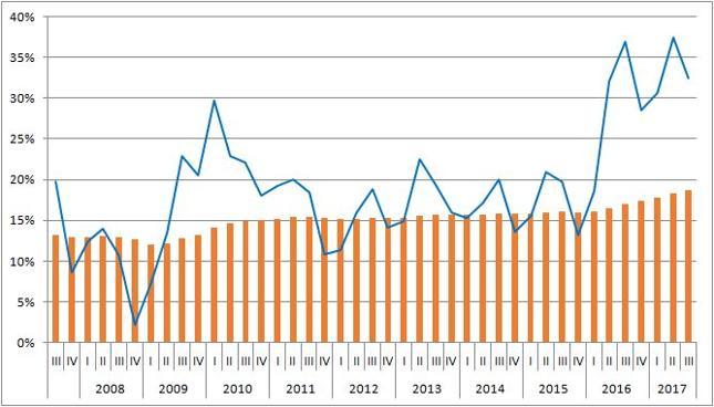 Udział wzrostu zadłużenia gospodarstw domowych we wzroście zadłużenia w sektorze niefinansowym (niebieska linia) i udział zadłużenia gospodarstw domowych w zadłużeniu sektora niefinansowego (pomarańczowe kolumny)