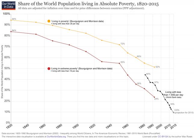 Odsetek ludności żyjących w absolutnej biedzie jeszcze 200 lat temu sięgał ok. 90 proc.