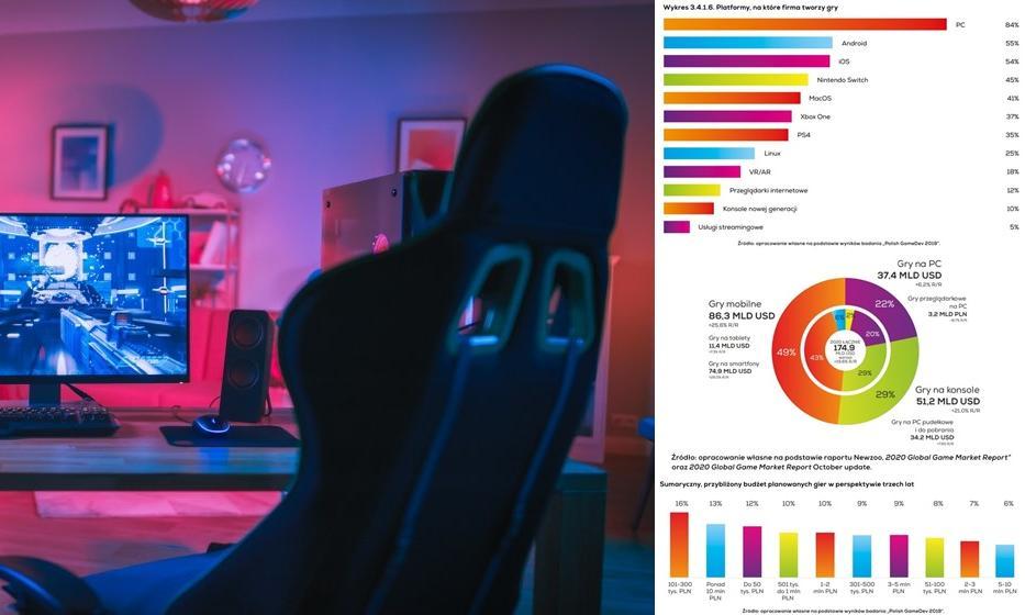 Polska branża gier. 10 wykresów, które warto zobaczyć