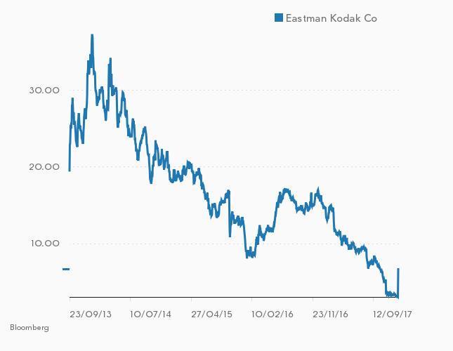 Kurs akcji Eastman Kodak (w USD).