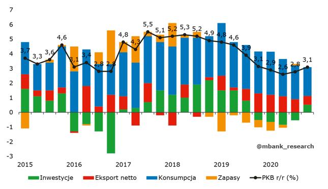 W 2020 roku roczna dynamika PKB Polski ma spaść poniżej 3%.
