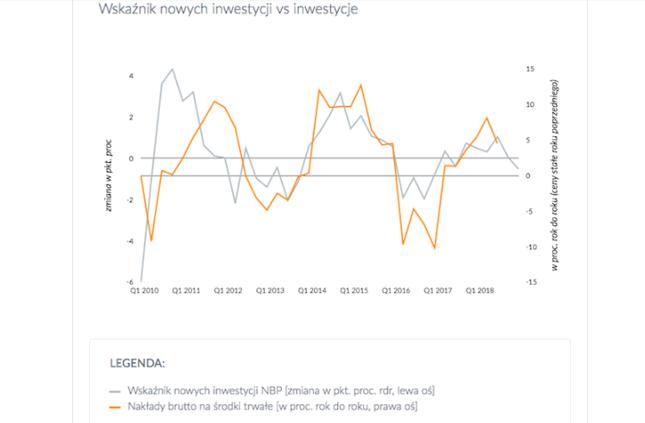 Roczna zmiana wskaźnika nowych inwestycji NBP oraz realnych inwestycji w gospodarce. Kliknij, aby przejść do pełnych danych