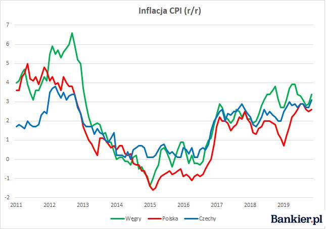 Inflacja CPI (r/r)