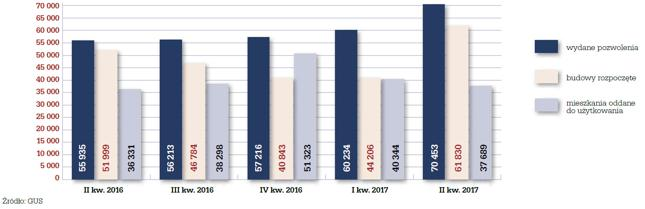 Liczba wydanych pozwoleń na budowę, budów rozpoczętych oraz mieszkań oddanych do użytkowania w okresie II kw. 2016 r. – II kw. 2017 r.