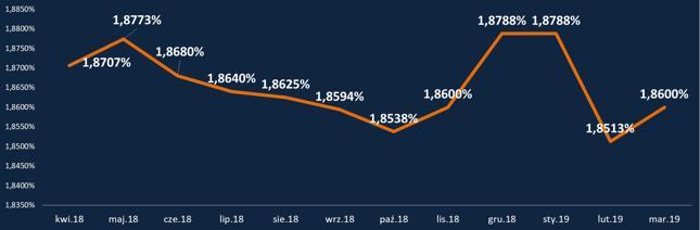 HipoTracker Bankier.pl - średnia marża kredytowa dla kredytu z 20-procentowym wkładem własnym (dla profilowych kredytobiorców i zobowiązania)