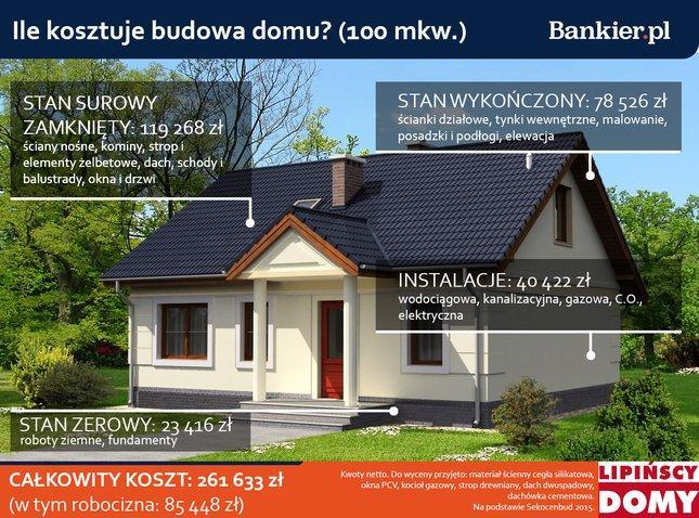 Koszt budowy domu o powierzchni 100 mkw. - szacunki