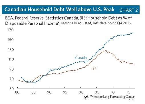 Zadłużenie gospodarstw domowych w relacji do dochodu rozporządzalnego w USA i Kanadzie.