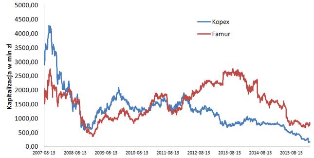 Porównanie kapitalizacji Famuru i Kopeksu