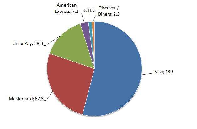 Liczba transakcji dokonanych na świecie kartami organizacji (w mld)