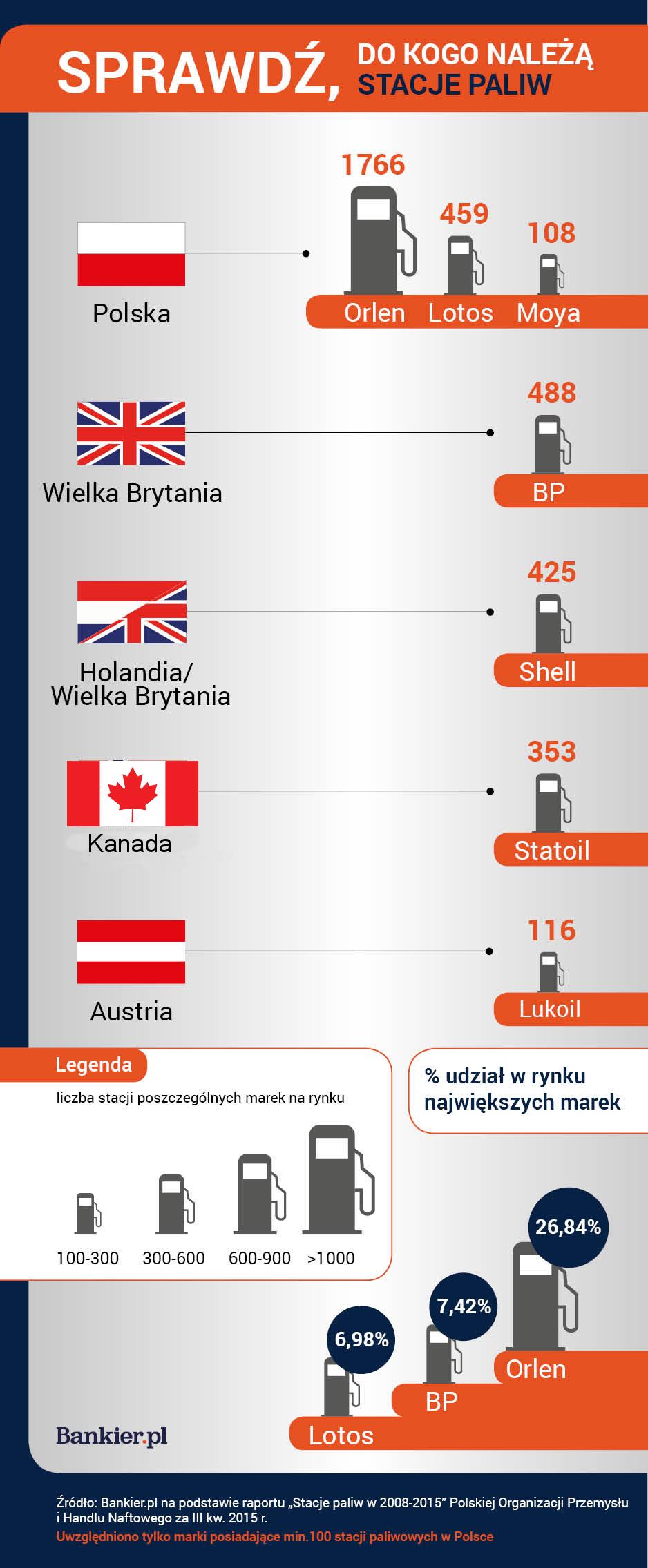 Sprawdz Do Kogo Naleza Stacje Paliw W Polsce Bankier Pl