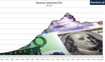 Oficjalne rezerwy walutowe Chin najwyższe od ponad 5 lat
