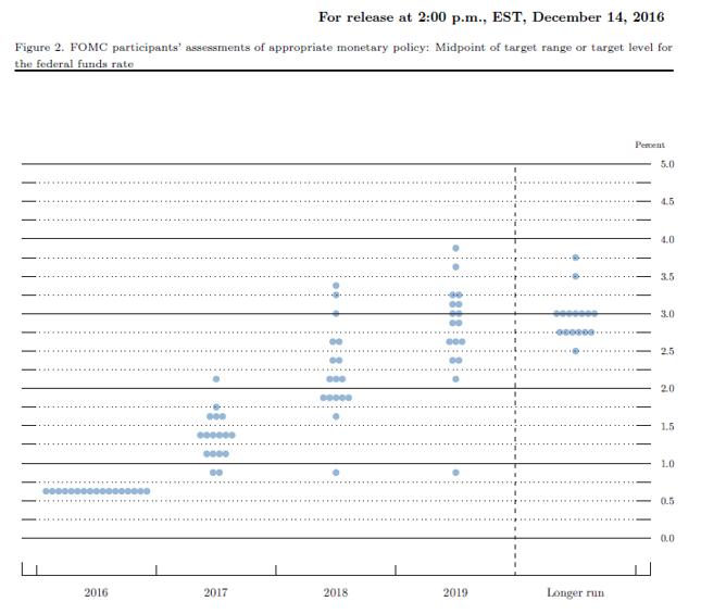 Rozkład oczekiwań członków FOMC względem pożądanego poziomu stopy funduszy federalnych na koniec roku. Stan z grudnia 2016 r.