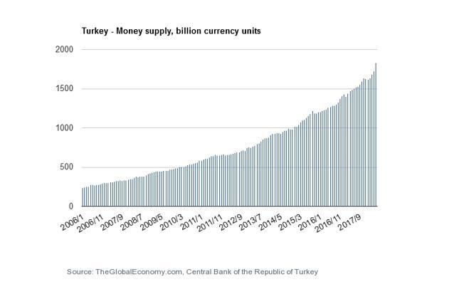 Podaż pieniądza M2 w Turcji (w mld TRY).