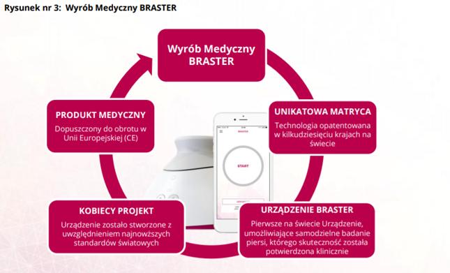 Tak wygląda produkt Brastera