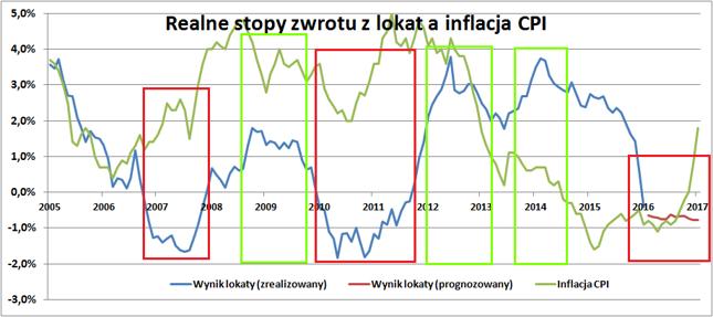 Straty przynosiły lokaty zakładane w początkowym okresie wzrostu inflacji CPI. Najlepiej można było zrobić po okresie wysokiej inflacji CPI lub przed okresem deflacji.