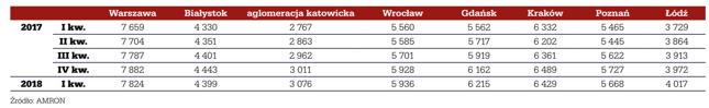 Średnie ceny transakcyjne metra kwadratowego mieszkania w wybranych miastach w okresie I kw. 2017 r. – I kw. 2018 r.