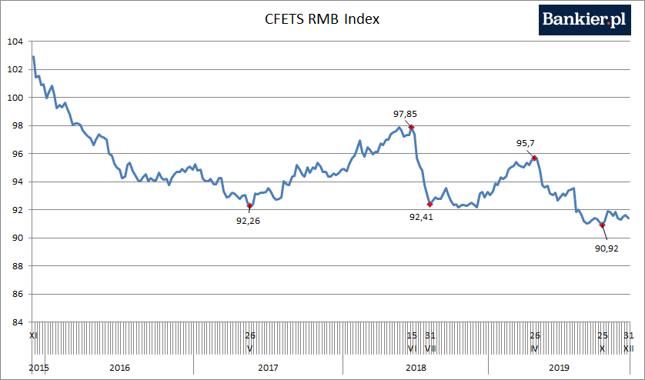 Im większa wartość indeksu, tym juan jest silniejszy wobec koszyka walut