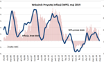 BIEC: Wskaźnik Przyszłej Inflacji w maju obniżył się, ale konsumenci obawiają się wzrostu cen