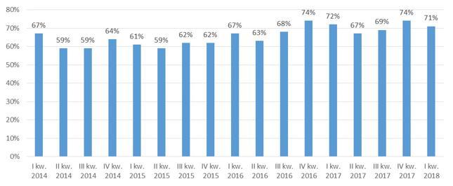 Szacunek udziału zakupów gotówkowych na wybranych 7 rynkach pierwotnych nieruchomości mieszkaniowych