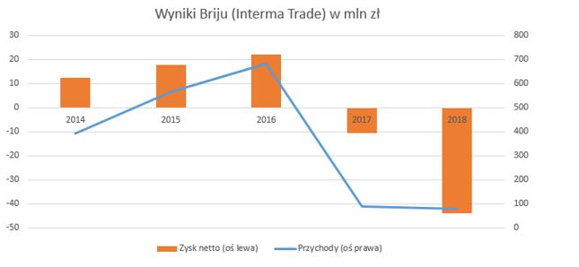 Wyniki Briju (obecnie Interma Trade) w ostatnich latach. Widać załamanie związane z uszczelnieniem przepisów