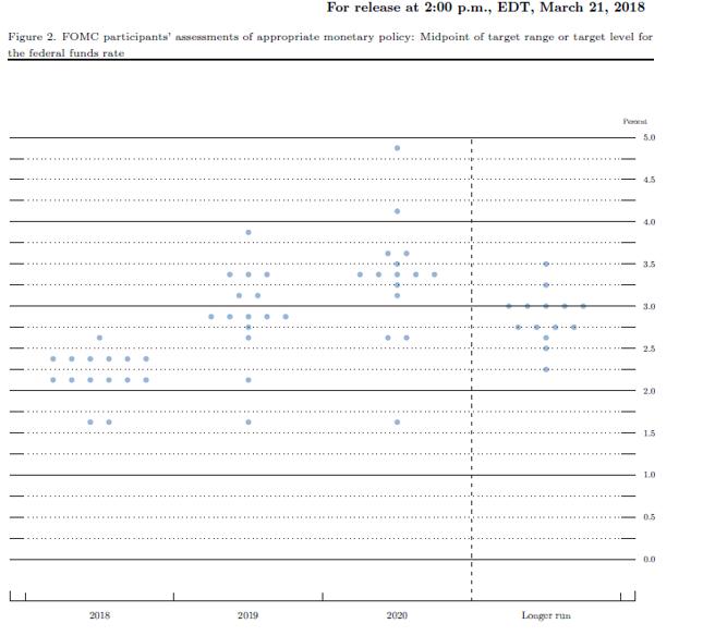 Rozkład oczekiwań członków FOMC względem pożądanego poziomu stopy funduszy federalnych na koniec roku. Stan z marca 2018 r.