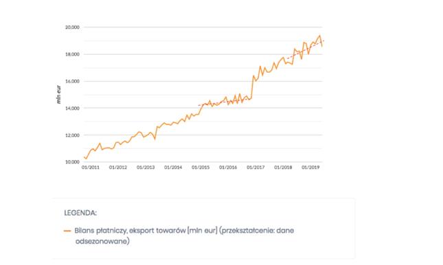 Eksport towarów z Polski, w mln euro, dane odsezonowane (wg NBP)