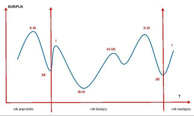 Schemat cyklu rocznego na kursie EUR/PLN