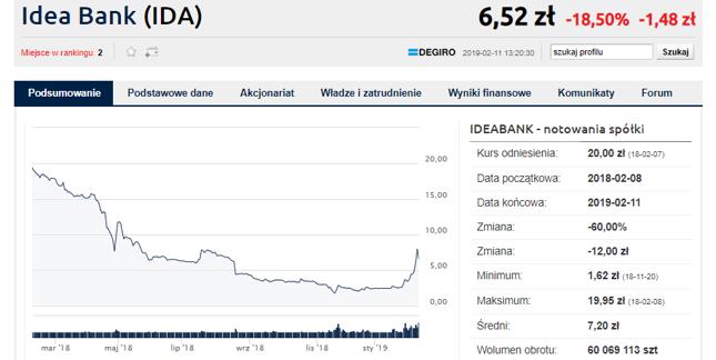 Ostre hamowanie na spółkach Leszka Czarneckiego