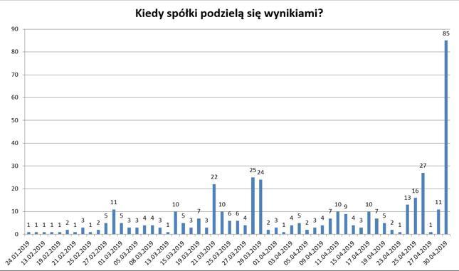 Liczba przekazywanych raportów za IV kw i 2018 rok według dni - spółki z głównego rynku GPW