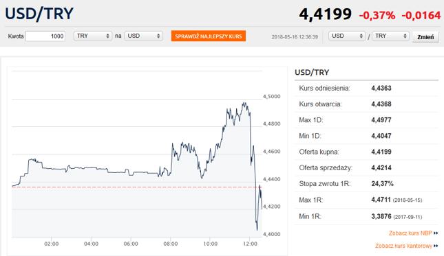 Tak rynek zareagował na komunikat z banku centralnego Turcji.