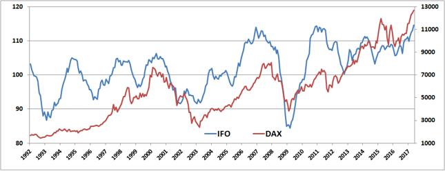 Indeks Ifo (w pkt., lewa oś) na tle DAX-a (w pkt,, prawa oś).