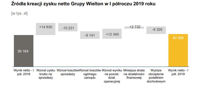 Zysk Wieltonu - czynniki pierwsze
