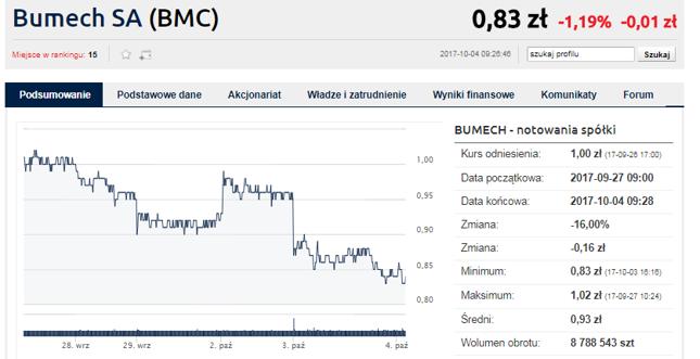 Ostatnie spadki Bumechu
