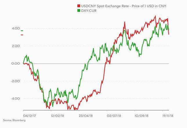Zmiana kursu USD/CNY (czerwony) i indeksu dolara (zielony) w ostatnim roku