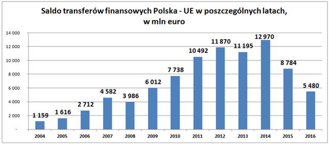 Opracowanie własne Bankier.pl na podstawie danych Ministerstwa Finansów.