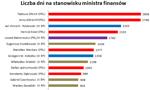 Poczet ministrów finansów II RP, PRL i III RP