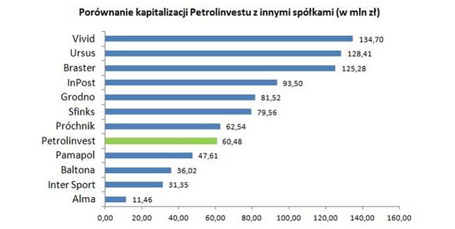 Dane z 26 X 2016 r. za Notoria StockGround