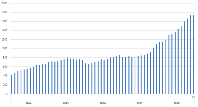 Wartość obliacji denominowanych w juanach w rękach inwestorów zagranicznych [mld CNY]