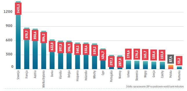 Dochody netto banków z tytułu opłat i prowizji w przeliczeniu na mieszkańca powyżej 15 roku życia (w euro) w 2014 r.